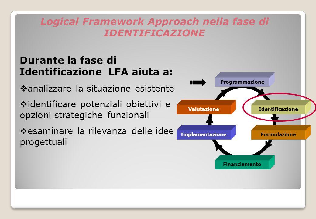Logical Framework Approach nella fase di IDENTIFICAZIONE