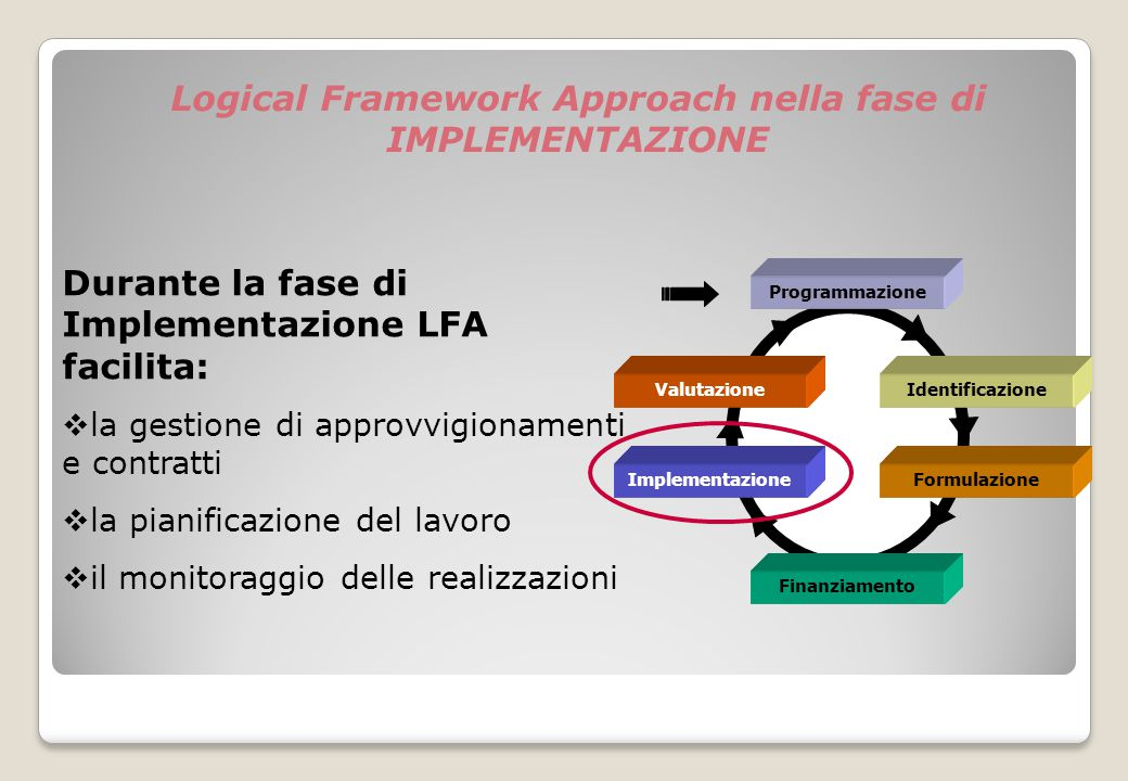 Logical Framework Approach nella fase di IMPLEMENTAZIONE