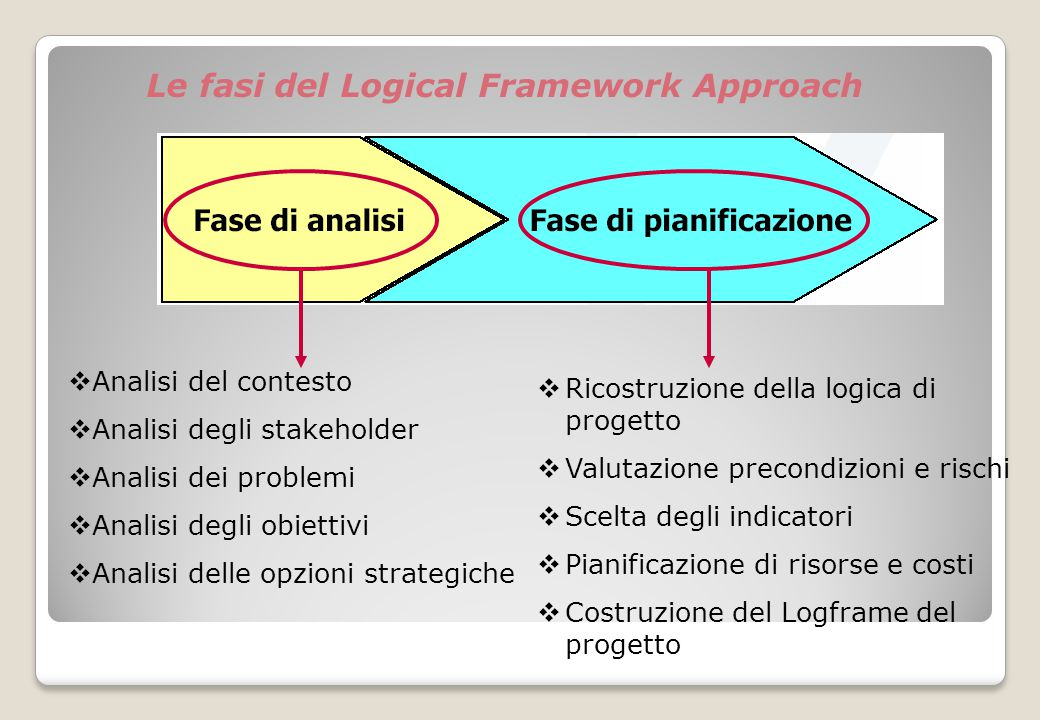 Le fasi del Logical Framework Approach