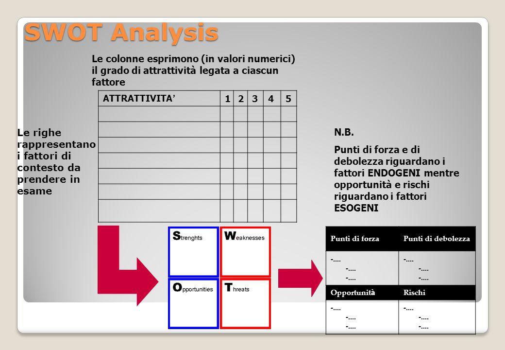 SWOT Analysis Le colonne esprimono (in valori numerici) il grado di attrattività legata a ciascun fattore.