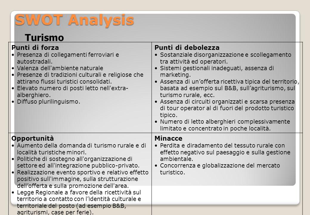 SWOT Analysis Turismo Punti di forza Punti di debolezza Opportunità