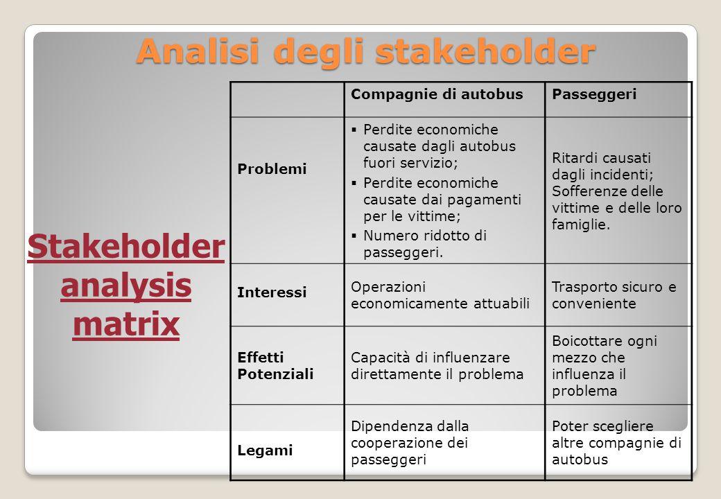 Analisi degli stakeholder