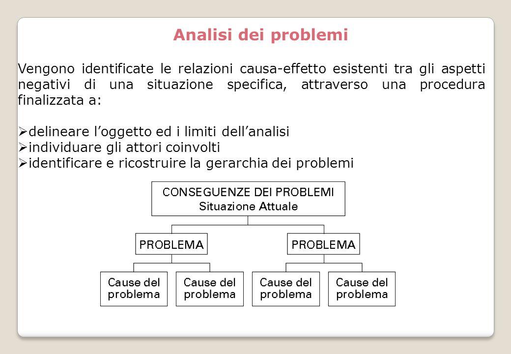 Analisi dei problemi