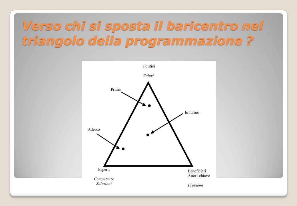 Verso chi si sposta il baricentro nel triangolo della programmazione