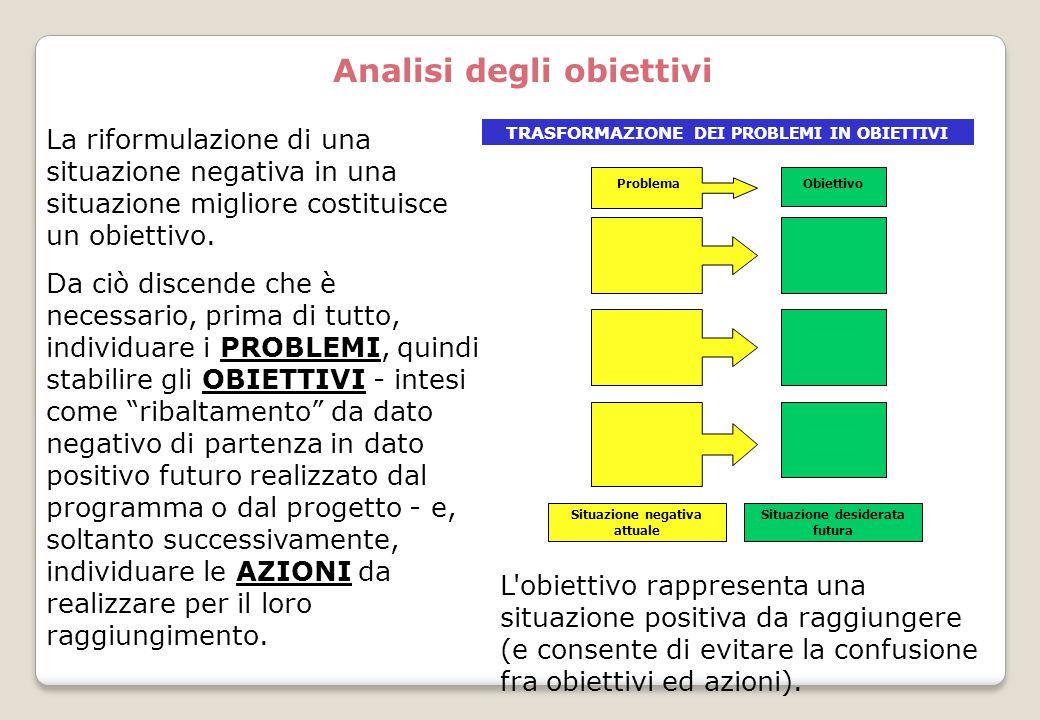 Analisi degli obiettivi