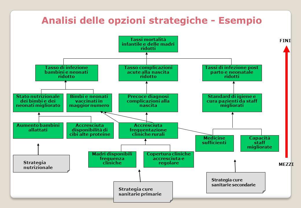 Analisi delle opzioni strategiche - Esempio