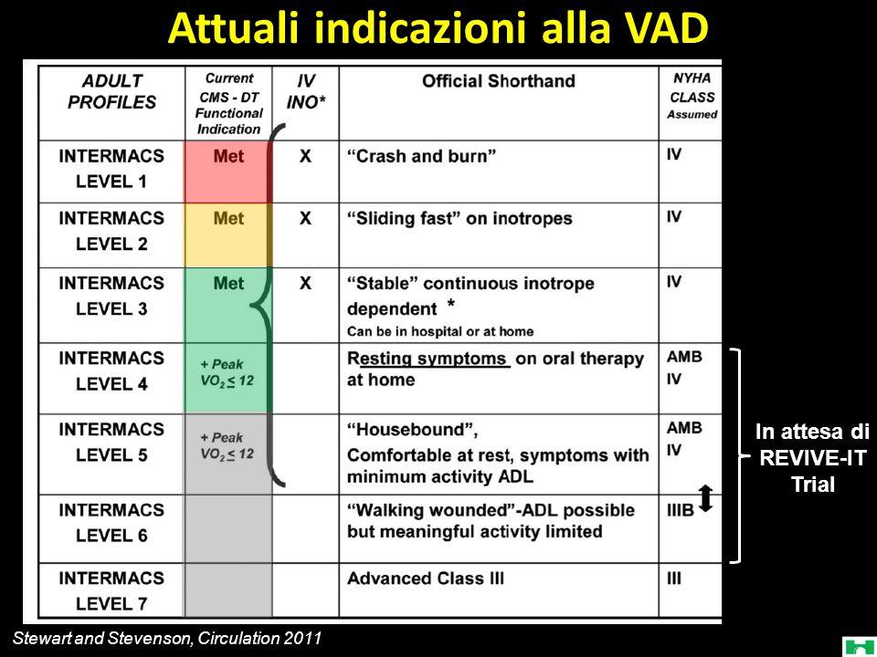 Attuali indicazioni alla VAD In attesa di REVIVE-IT Trial