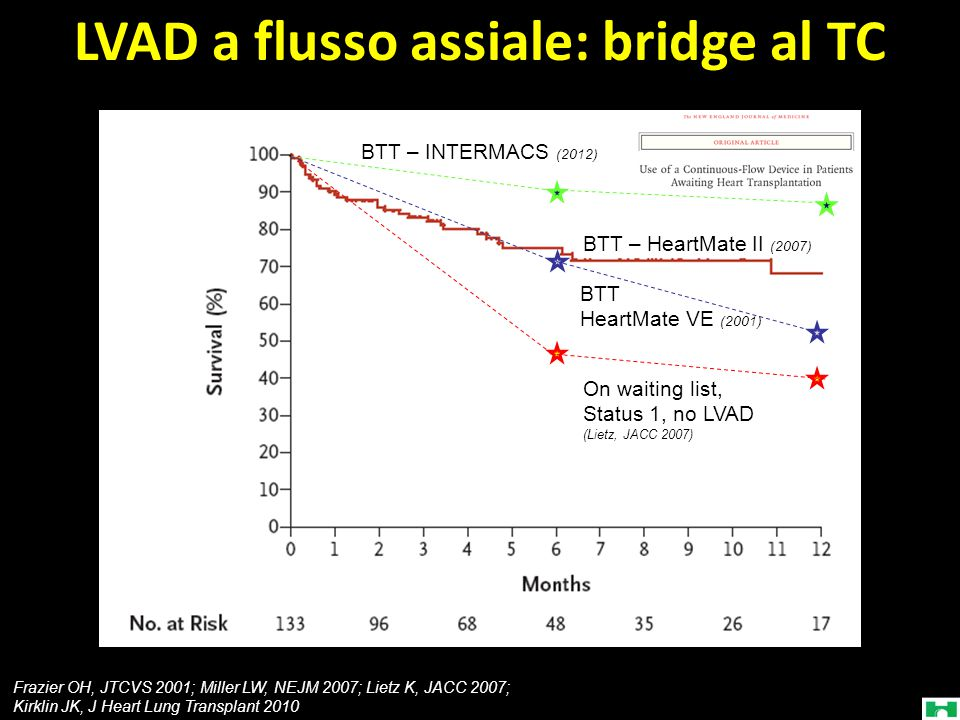 LVAD a flusso assiale: bridge al TC