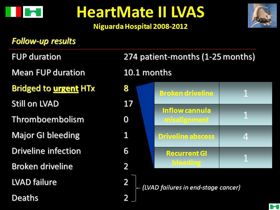 HeartMate II LVAS Niguarda Hospital 2008-2012
