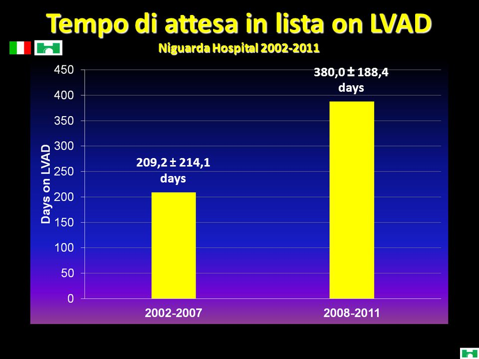 Tempo di attesa in lista on LVAD Niguarda Hospital 2002-2011