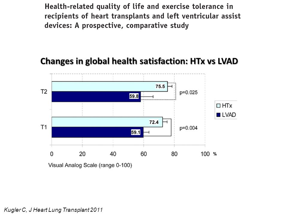 Changes in global health satisfaction: HTx vs LVAD