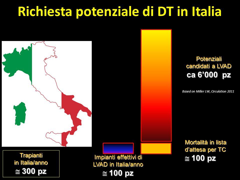 Richiesta potenziale di DT in Italia
