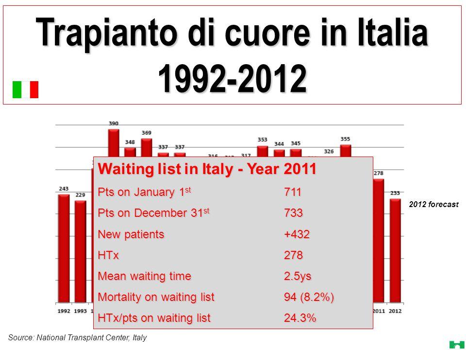 Trapianto di cuore in Italia 1992-2012