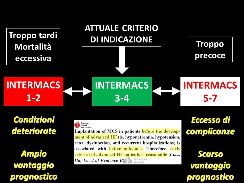 INTERMACS 1-2 INTERMACS 3-4 INTERMACS 5-7
