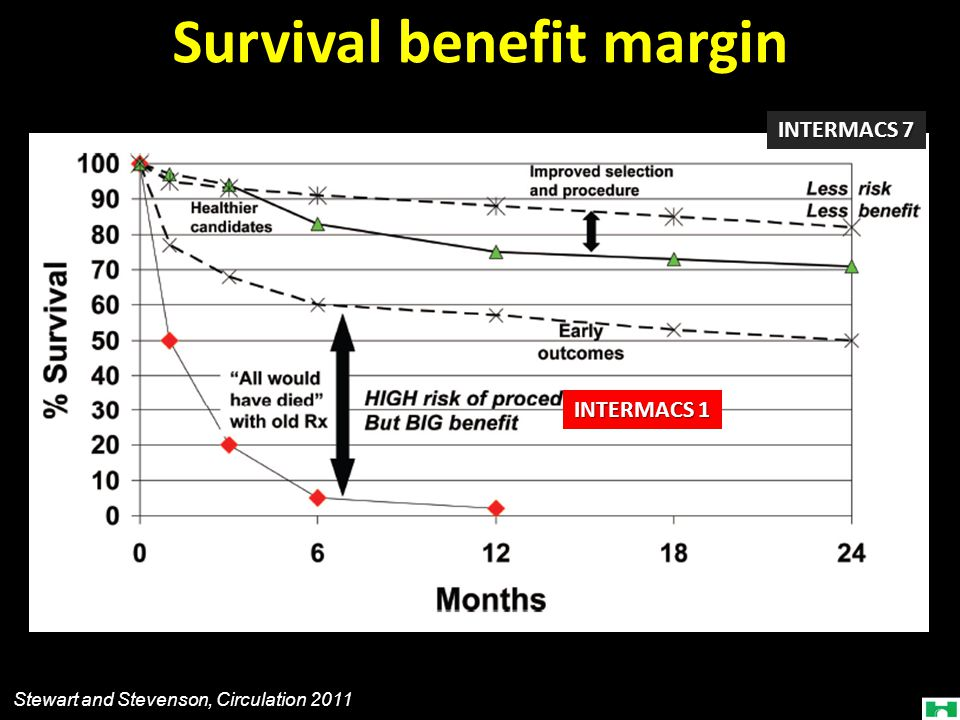 Survival benefit margin