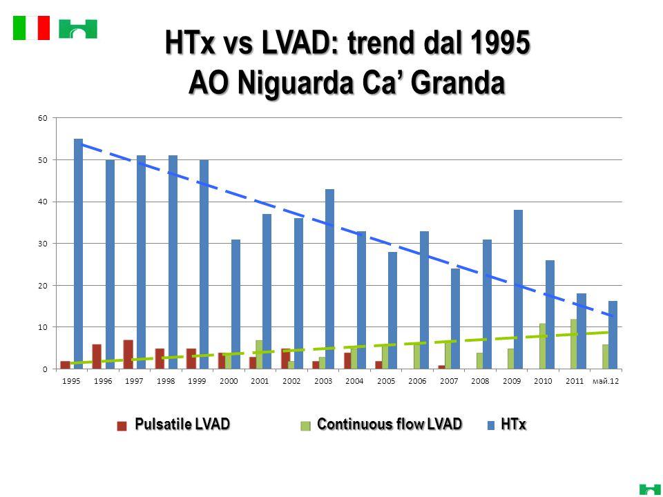 HTx vs LVAD: trend dal 1995 AO Niguarda Ca' Granda