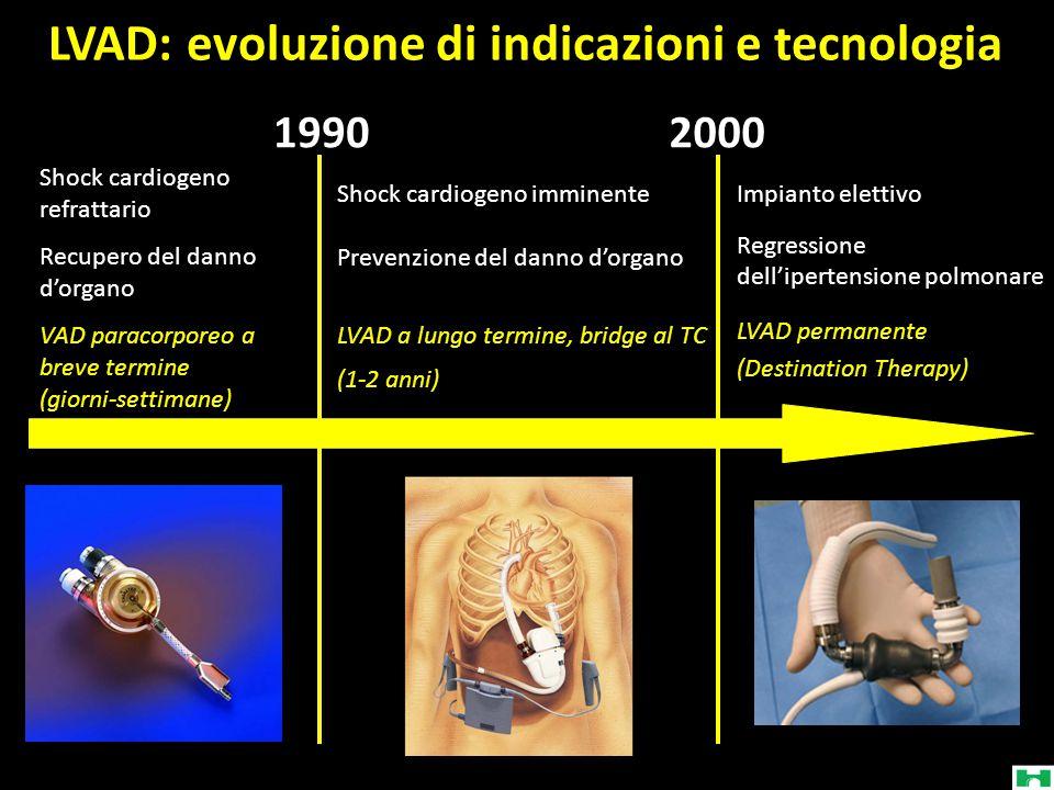 LVAD: evoluzione di indicazioni e tecnologia