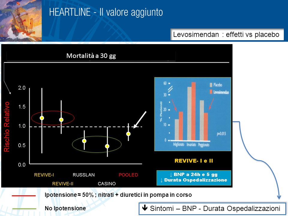 Levosimendan : effetti vs placebo