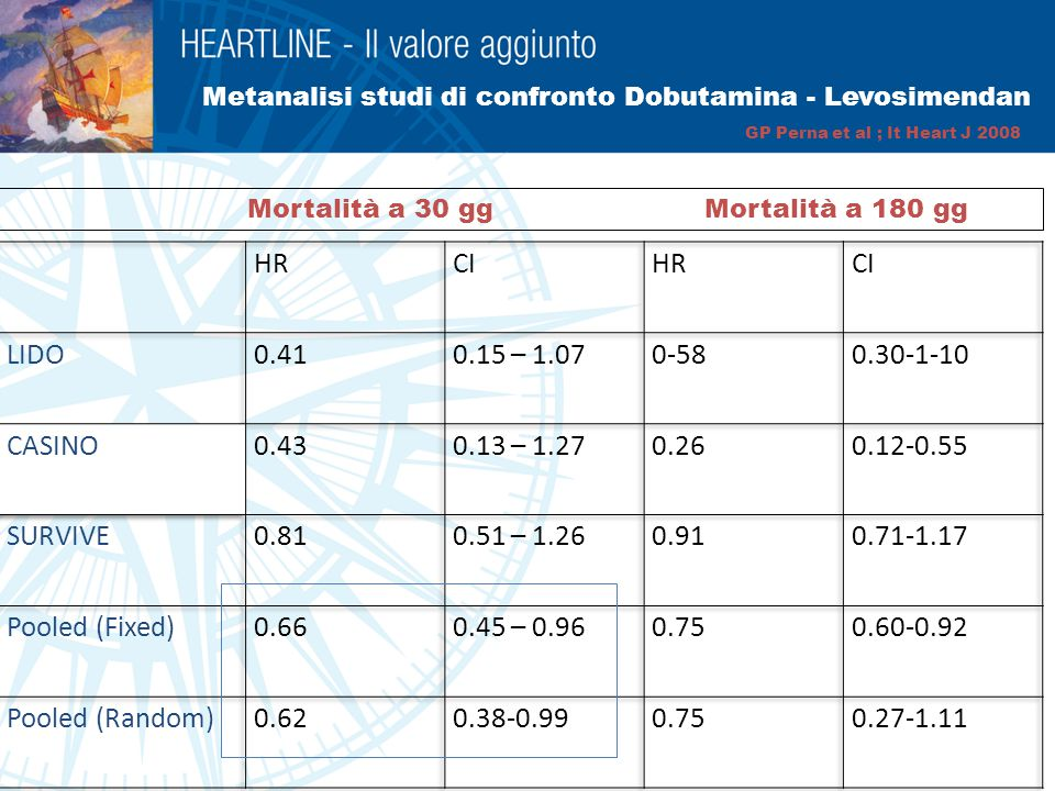 Metanalisi studi di confronto Dobutamina - Levosimendan