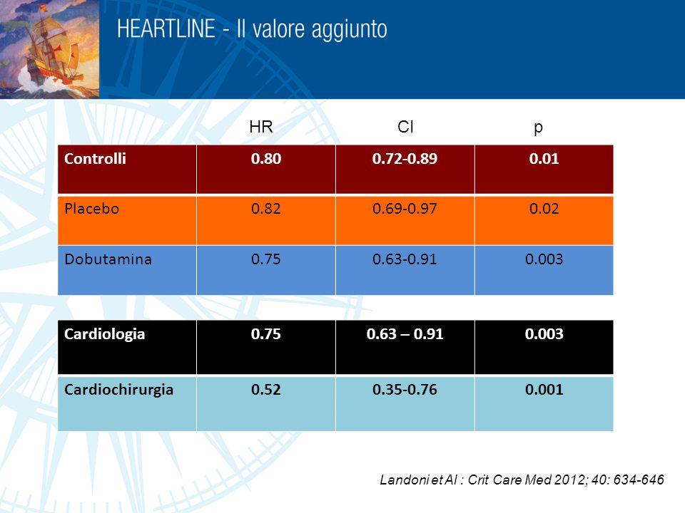 HR CI p Controlli 0.80 0.72-0.89 0.01 Placebo 0.82 0.69-0.97 0.02