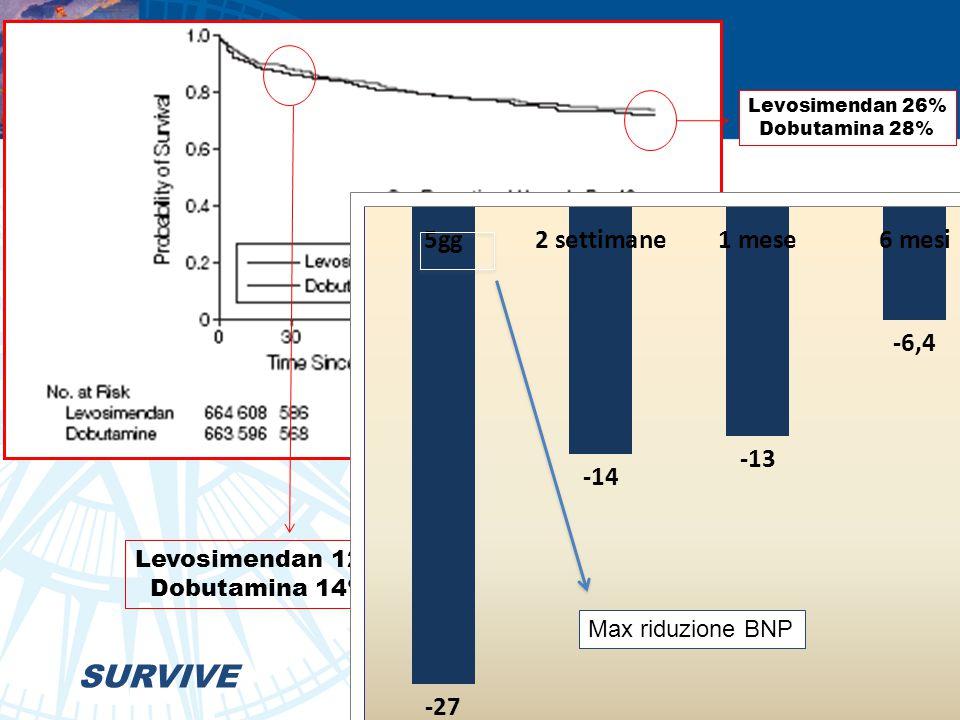 SURVIVE Levosimendan 12% Dobutamina 14% Max riduzione BNP