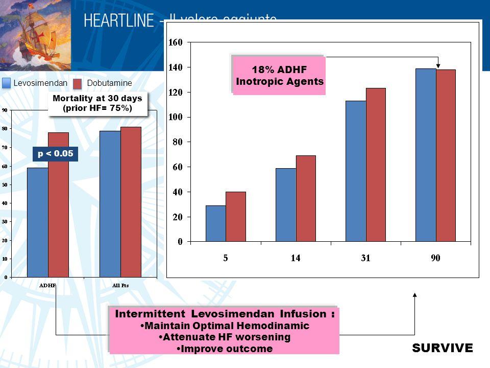SURVIVE Intermittent Levosimendan Infusion : 18% ADHF Inotropic Agents