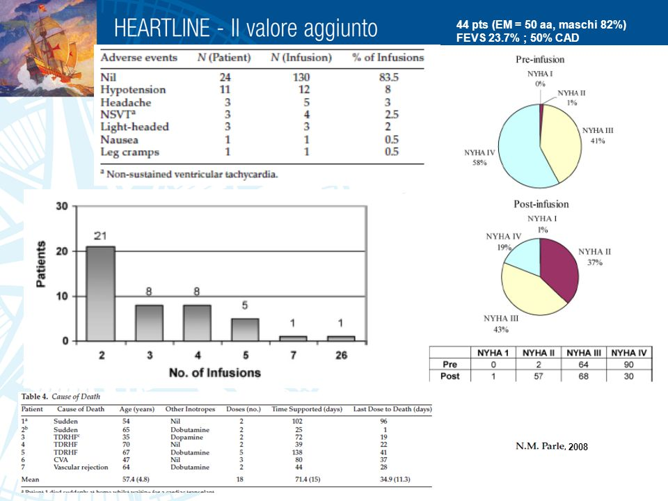 44 pts (EM = 50 aa, maschi 82%) FEVS 23.7% ; 50% CAD 2008