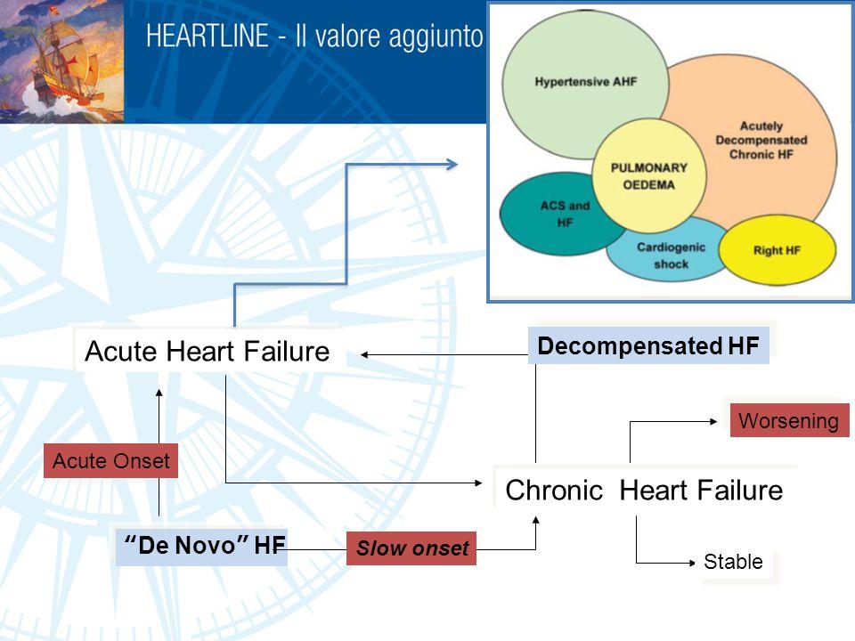 Acute Heart Failure Chronic Heart Failure Decompensated HF