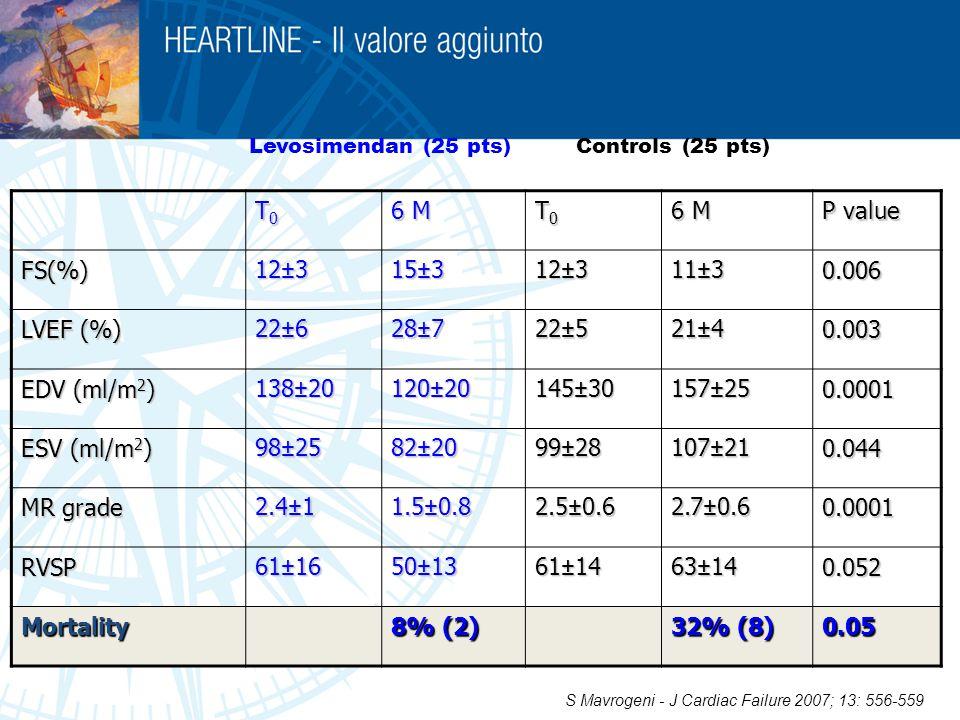 T0 6 M P value FS(%) 12±3 15±3 11±3 0.006 LVEF (%) 22±6 28±7 22±5 21±4