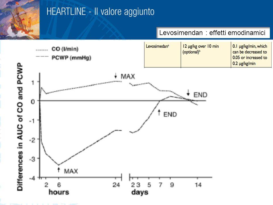 Levosimendan : effetti emodinamici