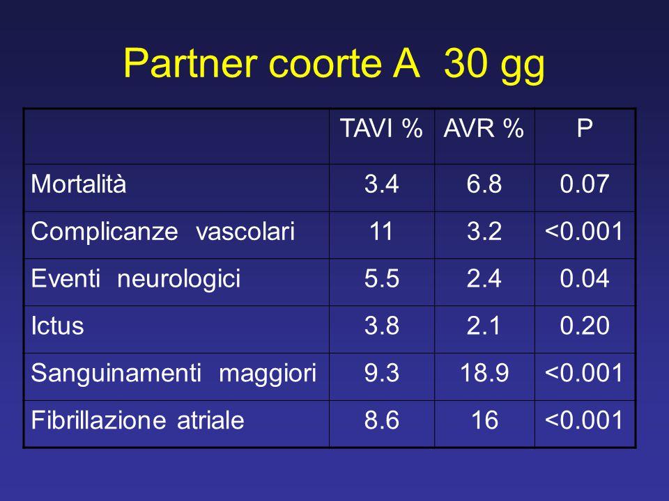 Partner coorte A 30 gg TAVI % AVR % P Mortalità 3.4 6.8 0.07