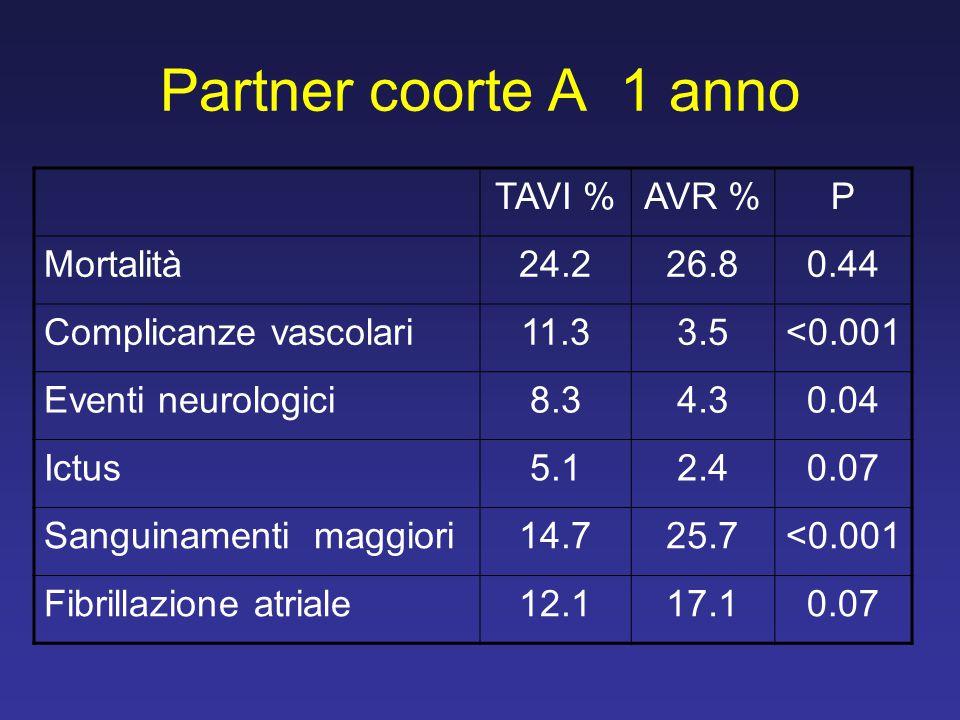 Partner coorte A 1 anno TAVI % AVR % P Mortalità 24.2 26.8 0.44