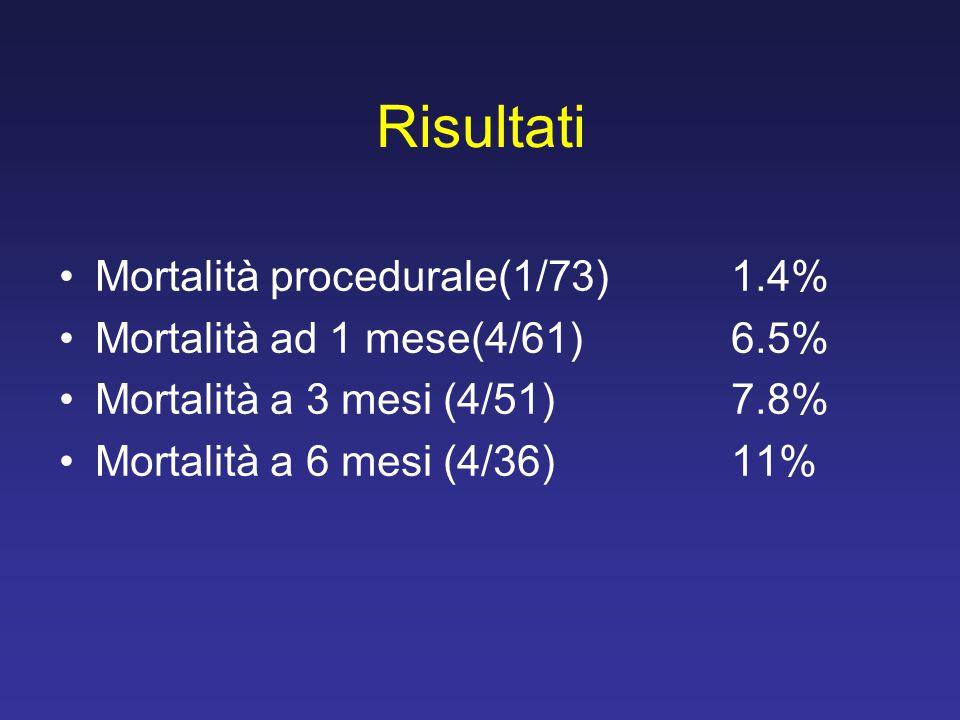 Risultati Mortalità procedurale(1/73) 1.4%