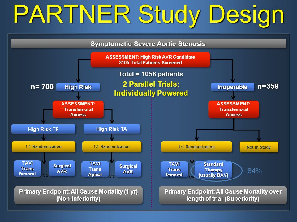 PARTNER Study Design 2 Parallel Trials: Individually Powered n= 700