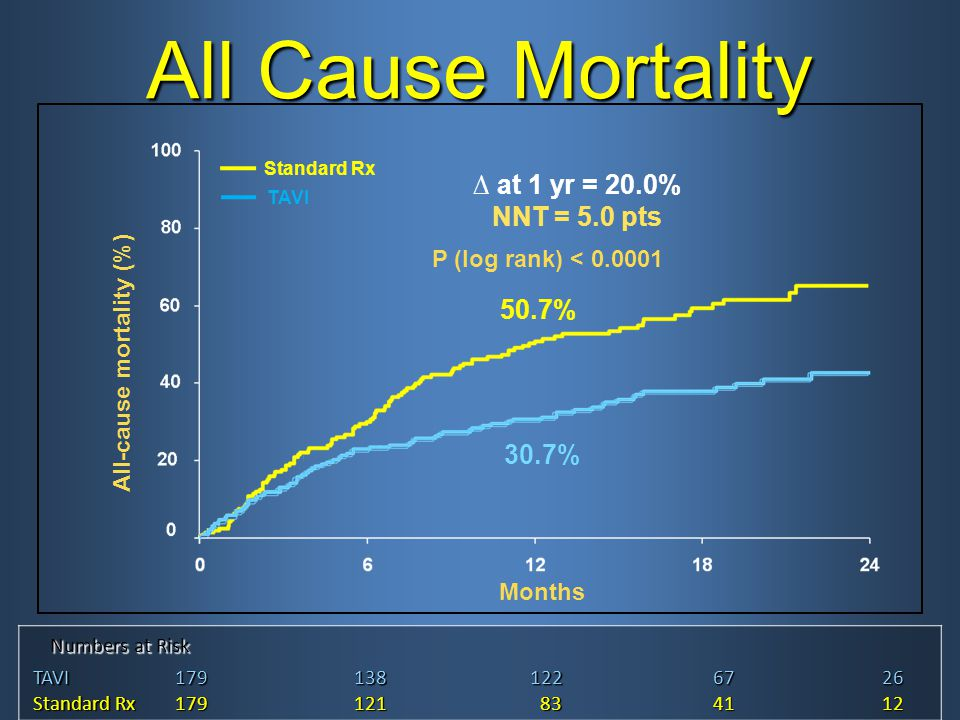 All-cause mortality (%)