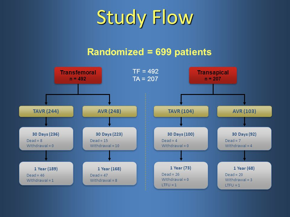 Study Flow Randomized = 699 patients TF = 492 TA = 207