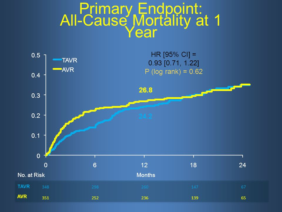 Primary Endpoint: All-Cause Mortality at 1 Year