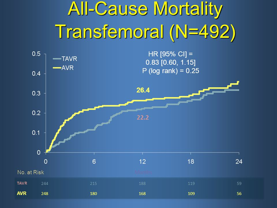 All-Cause Mortality Transfemoral (N=492)