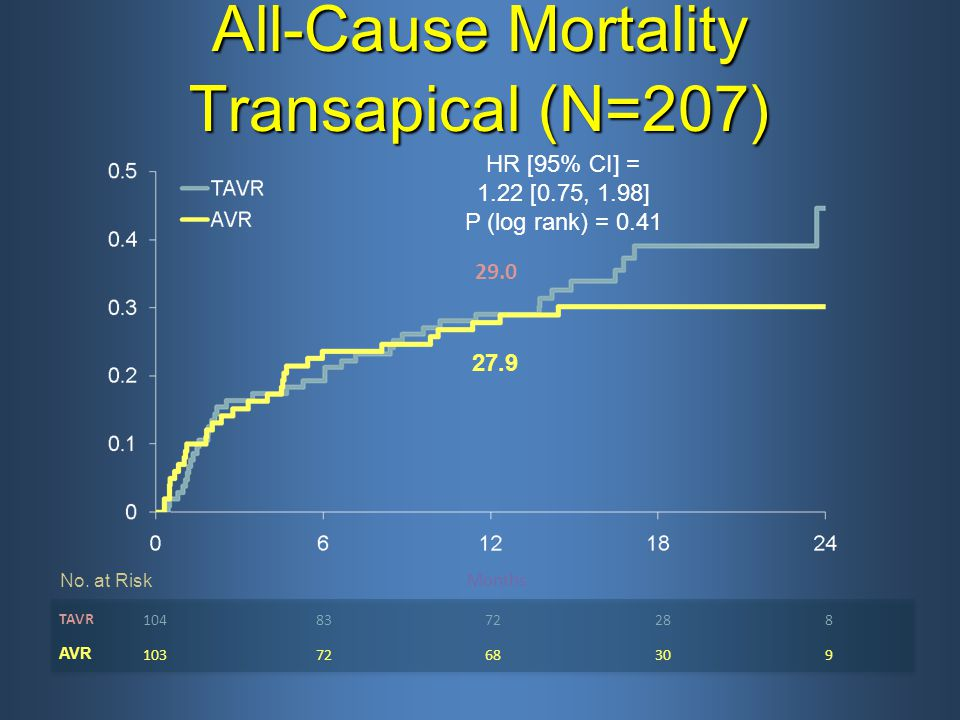 All-Cause Mortality Transapical (N=207)