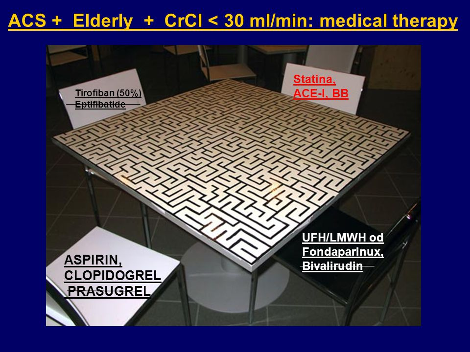 ACS + Elderly + CrCl < 30 ml/min: medical therapy