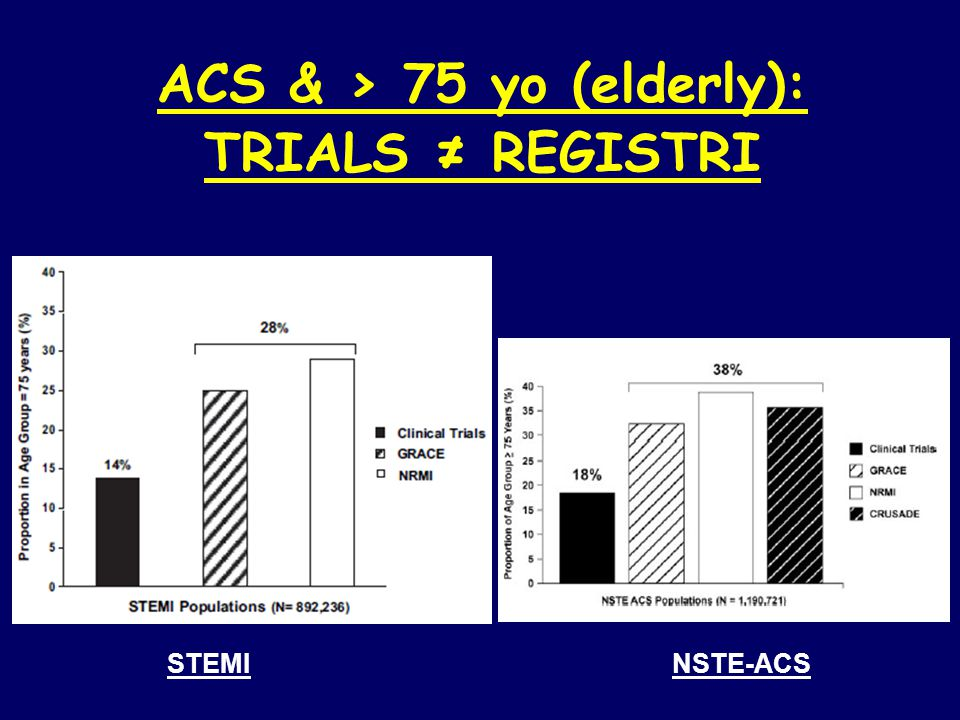 ACS & > 75 yo (elderly): TRIALS ≠ REGISTRI