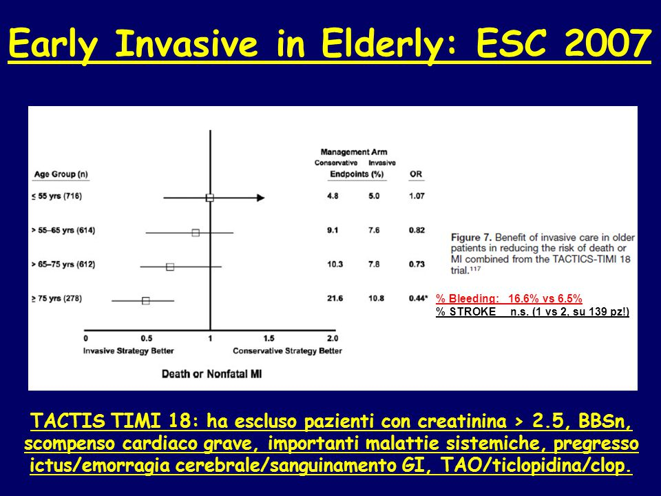 Early Invasive in Elderly: ESC 2007