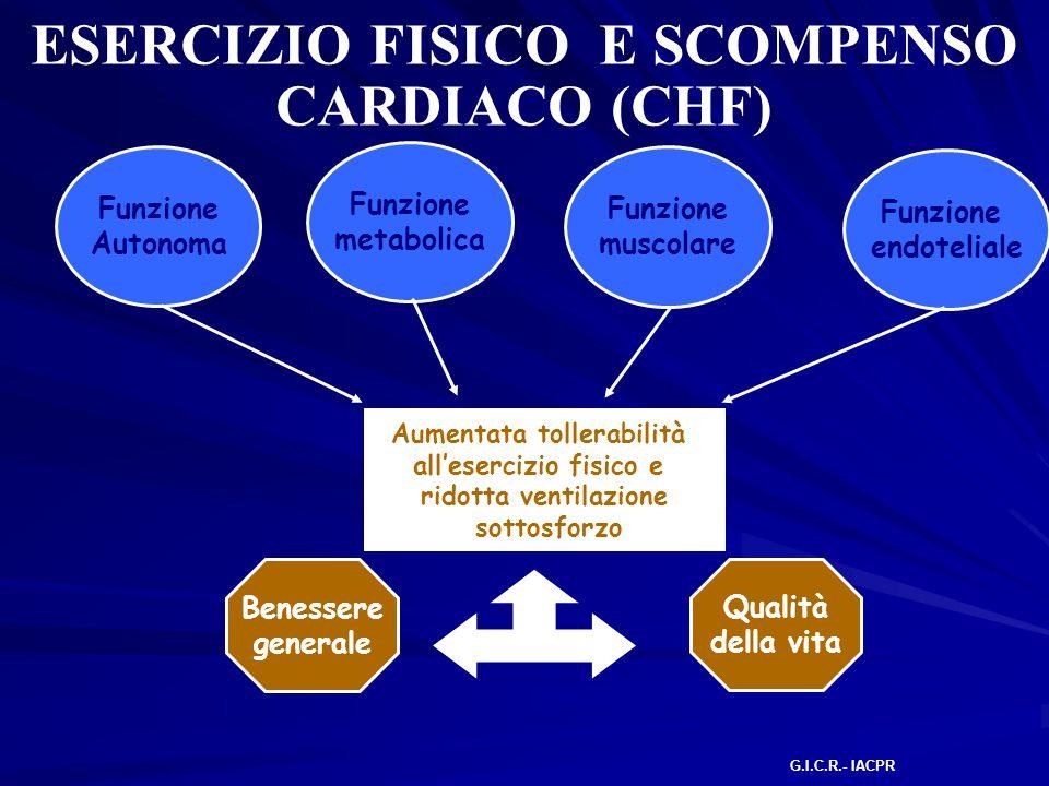 ESERCIZIO FISICO E SCOMPENSO CARDIACO (CHF)