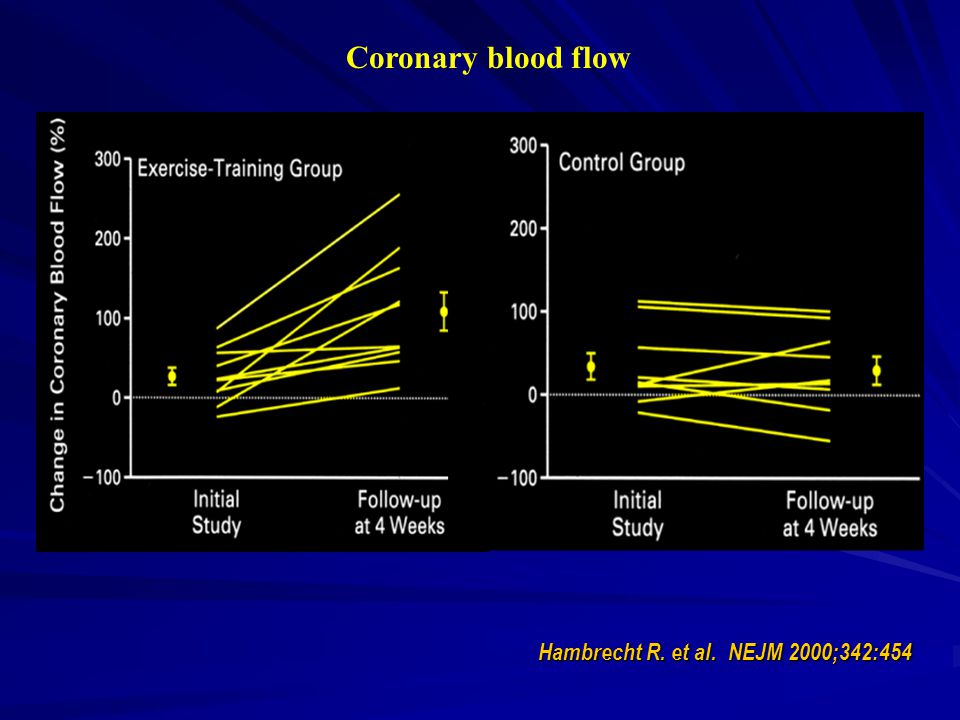 Coronary blood flow Hambrecht R. et al. NEJM 2000;342:454