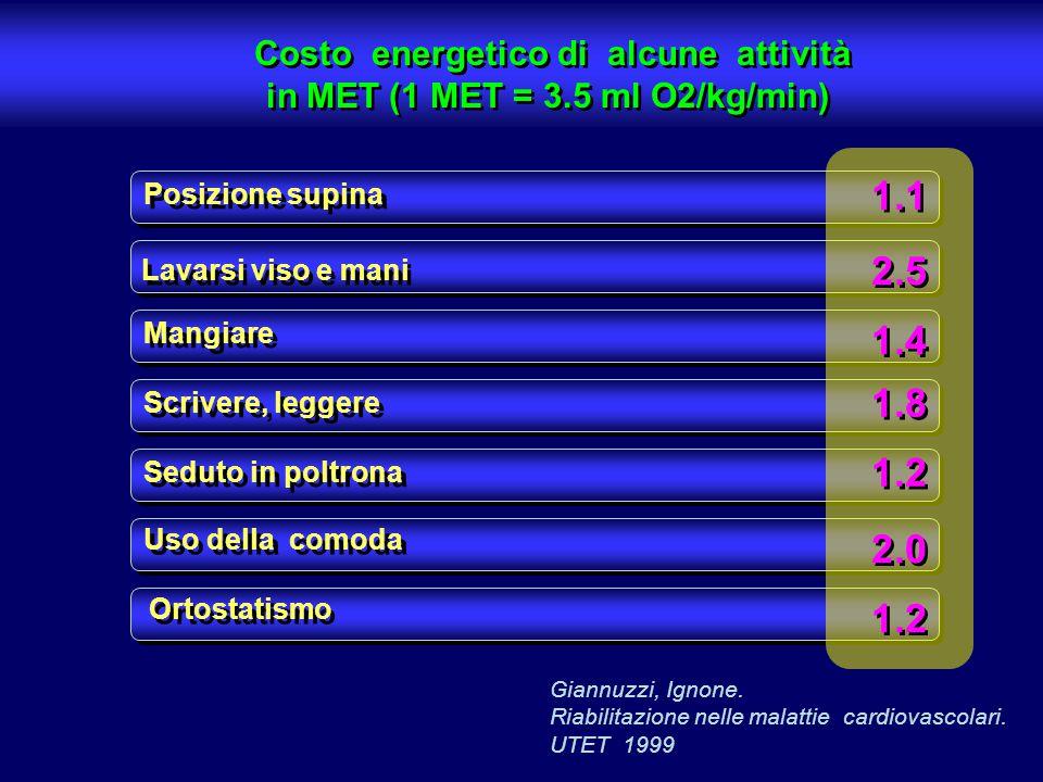 Costo energetico di alcune attività in MET (1 MET = 3.5 ml O2/kg/min)