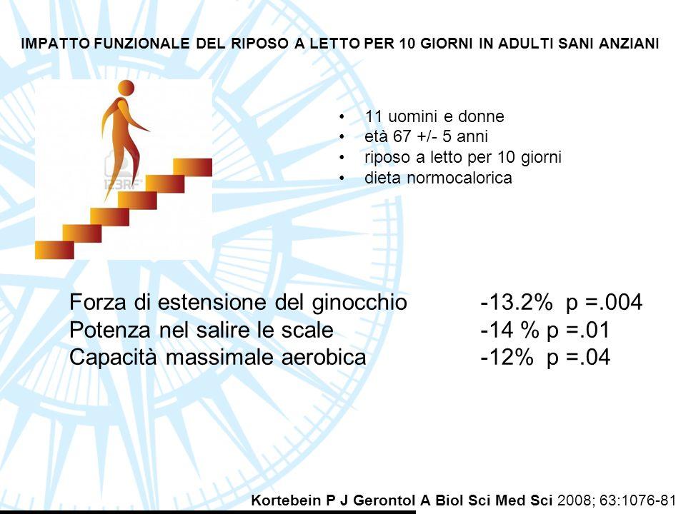 Forza di estensione del ginocchio -13.2% p =.004