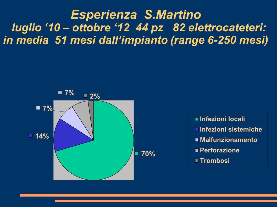 Esperienza S.Martino luglio '10 – ottobre '12 44 pz 82 elettrocateteri: in media 51 mesi dall'impianto (range 6-250 mesi)