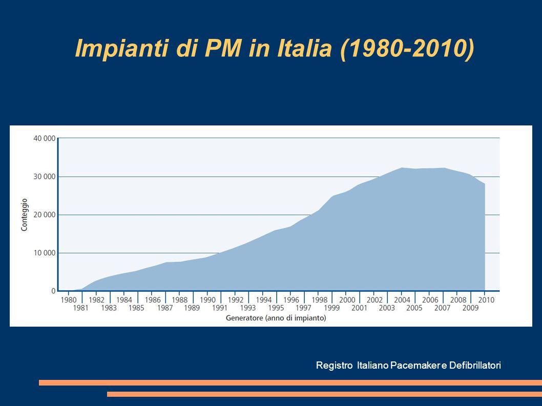 Impianti di PM in Italia (1980-2010)