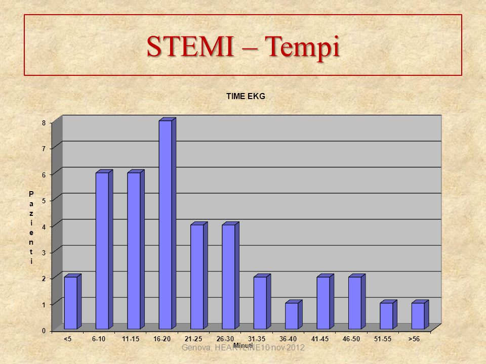 STEMI – Tempi Genova, HEARTLINE10 nov 2012