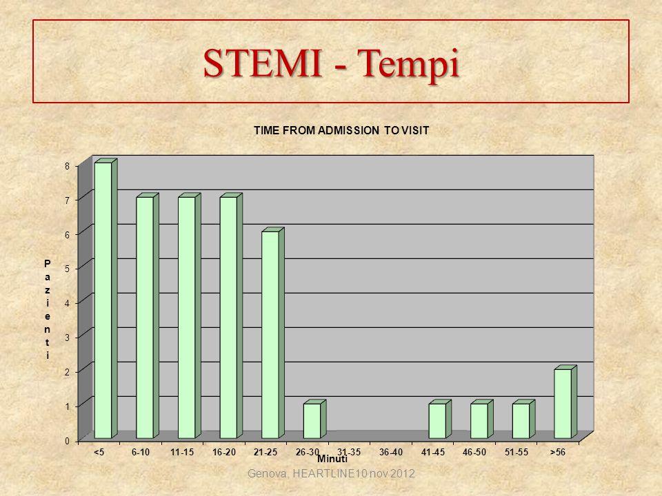 STEMI - Tempi Genova, HEARTLINE10 nov 2012